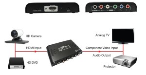 KA 006 HDMI to Component Video+Audio Downscaler